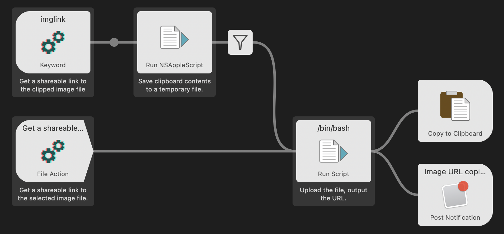 "Workflow graph. We enter the workflow either via the ""imglink"" keyword or via a file action. The file action goes straight to scp upload Bash script, the clipboard path has another step that uses AppleScript to save clipboard contents to a temporary file (potentially, erroring if the operation fails). Once the file is uploaded, we copy its URL to Clipboard and, at the same time, display an OS notification."
